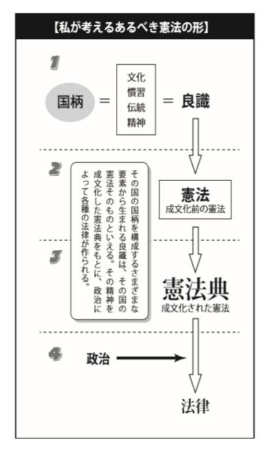 日本の良識を憲法へ
